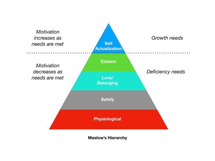 Maslow's_Hierarchy.001
